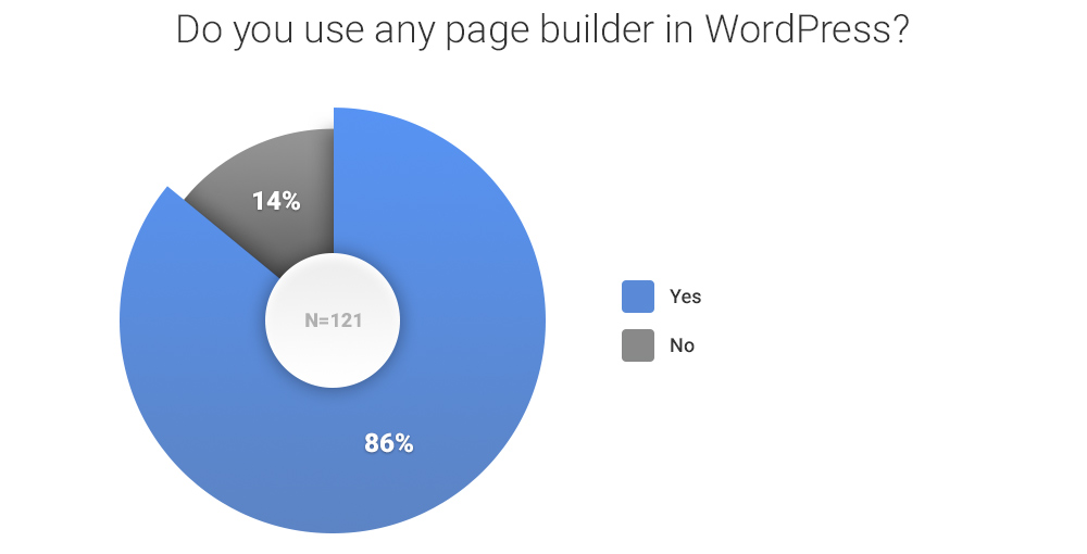 do-you-use-any-page-builder