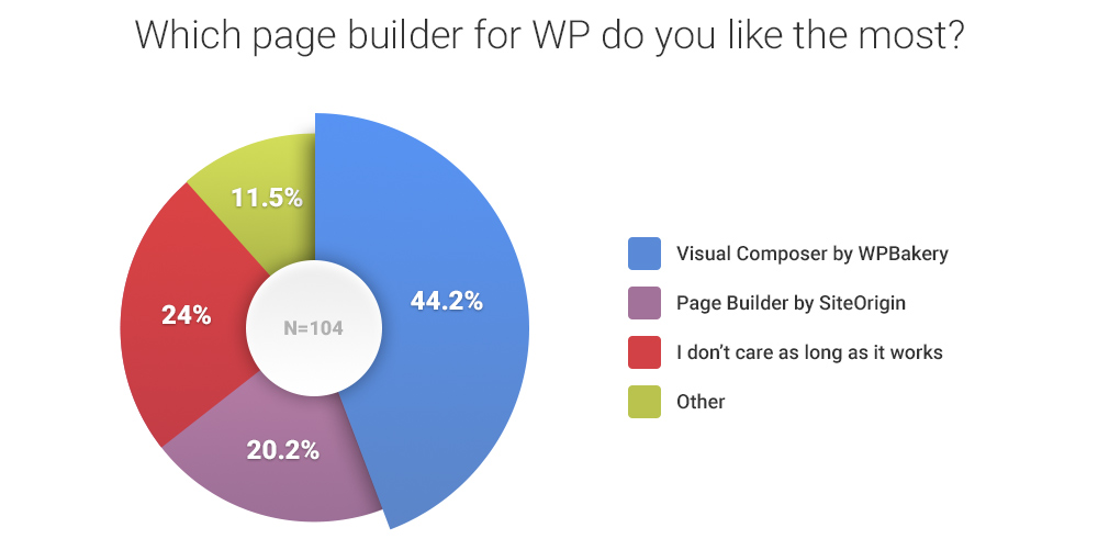 which-page-builder-for-wp-do-you-like