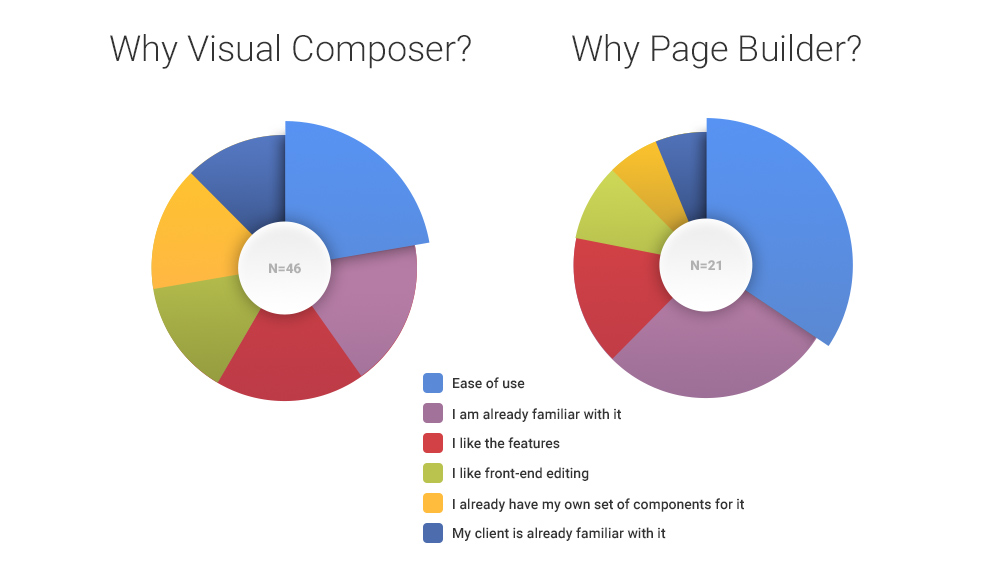 why-page-builder-visual-composer
