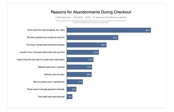 cart abandonments reasons